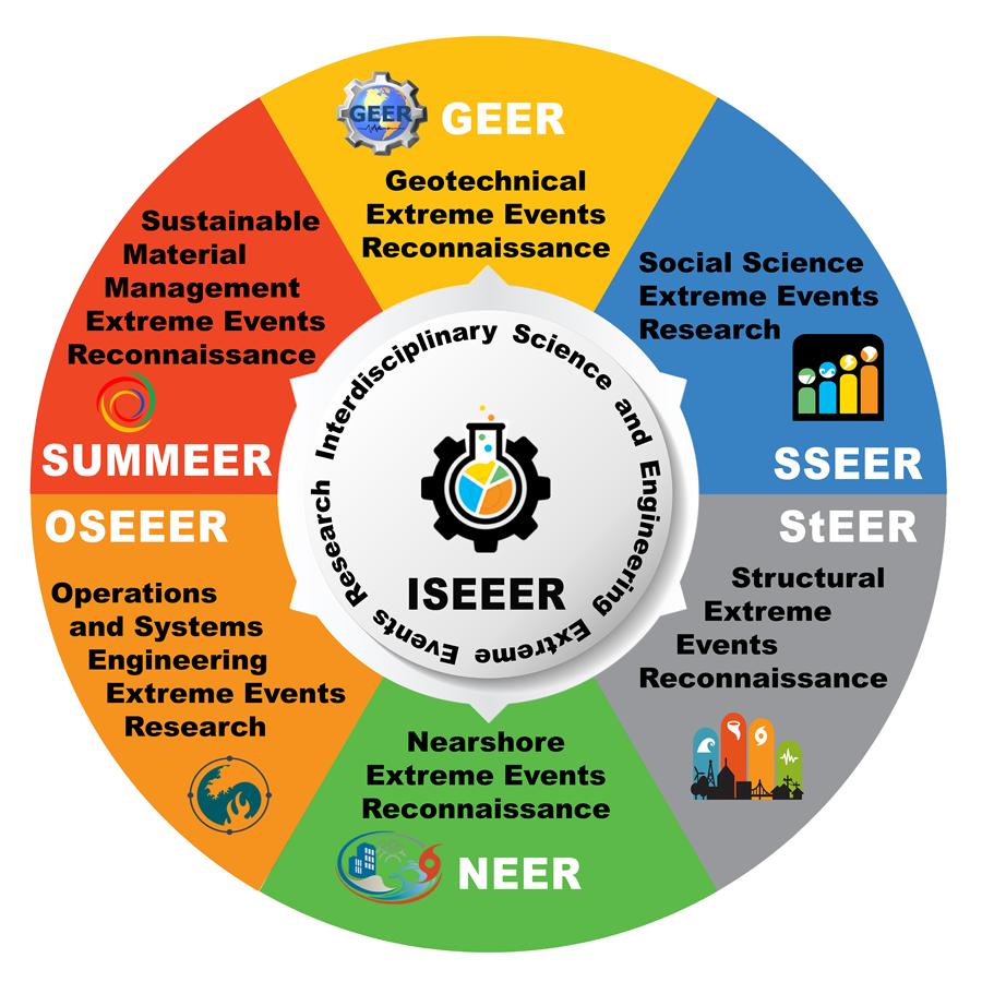 Chart of the seven Extreme Events Research / Reconnaissance (EER) networks: ISEEER, SSEER, StEER, NEER, OSEEER, SUMMEER, and GEER.