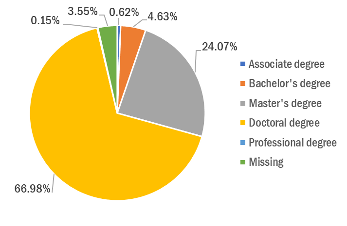 Pie chart of SSEER Researchers educational and professional background. Numbers are in body copy.