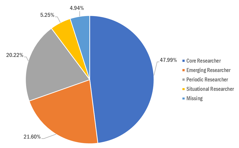 Pie chart of researcher involvement. core researchers (47.99%), followed by emerging researchers (21.6%), periodic researchers (20.22%), and situational researchers (5.25%).